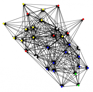 "CETIS and JISC Innovation Group Twitter follower network. Colours indicate the team and arrows show the ""follows"" relationship in the direction of the arrow."