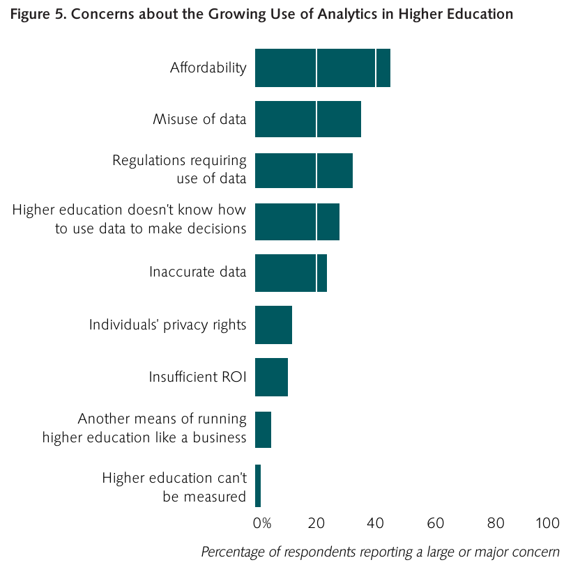 "From: ""Analytics in Higher Education: Benefits, Barriers, Progress, and Recommendations"" [1]"