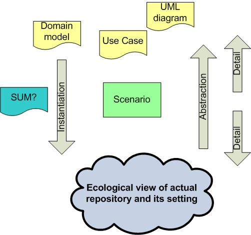 An ecological approach in relation to other approaches