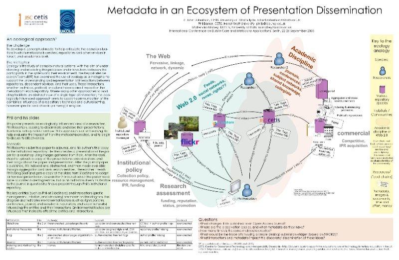 Metadata in an Ecosystem of Presentation Dissemination image
