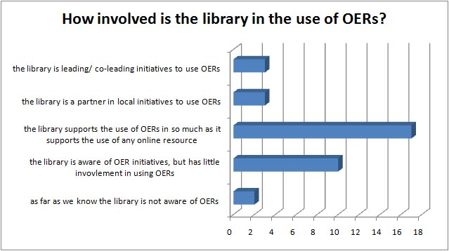 Library involvement in OER use