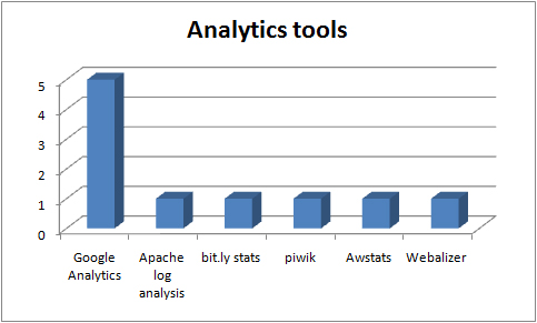 Analytics and tracking tools in use in the UKOER 2 programme