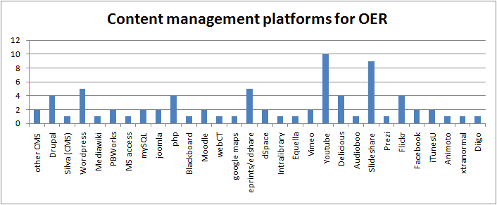 Content management platforms in use in the UKOER 2 programme