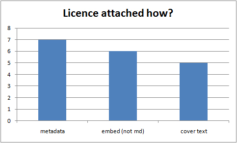 How licences are associated with content in the UKOER 2 programme