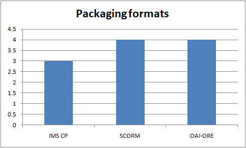 Packaging formats in use in the UKOER 2 programme