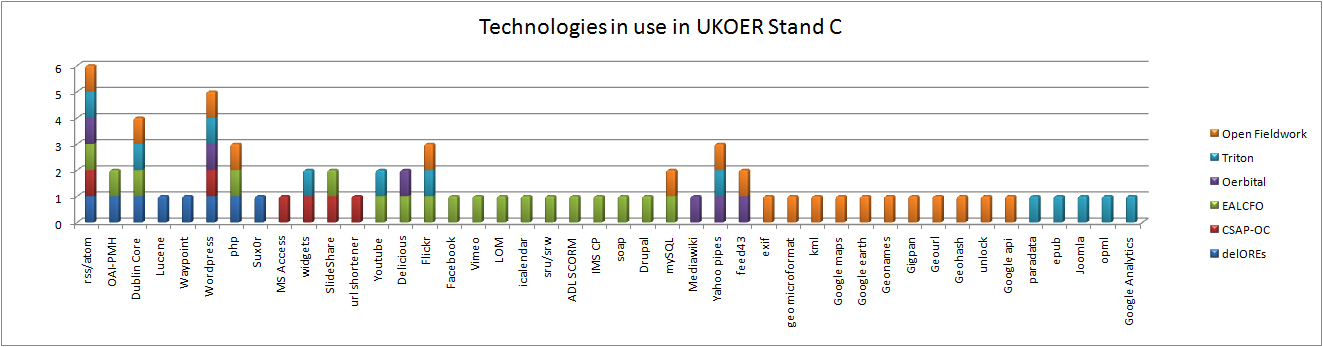Overview of technical choices in UKOER 2 Strand C