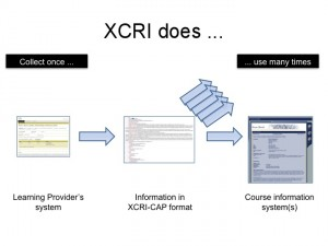 Diagram showing 'what XCRI does'