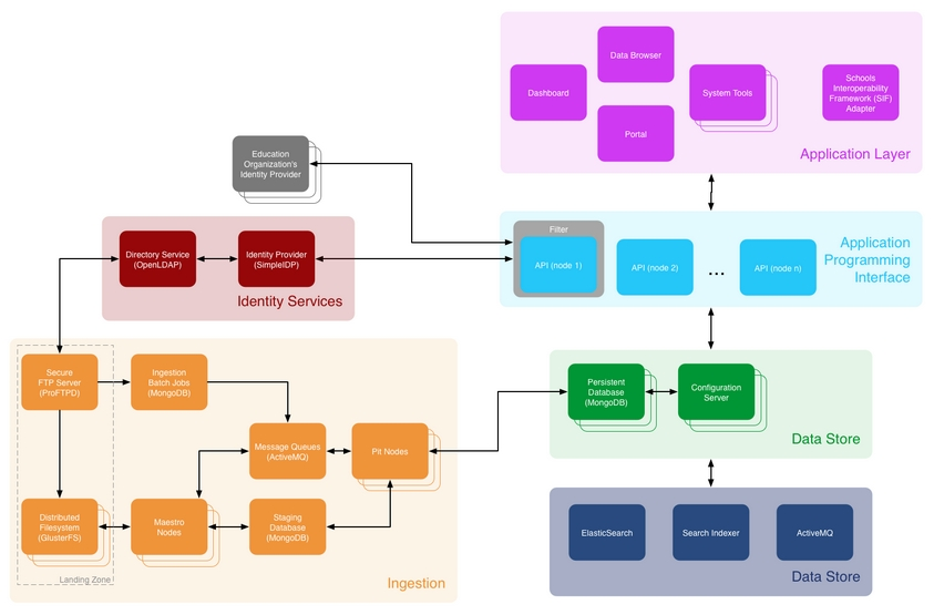 inBloom Technical Architecture