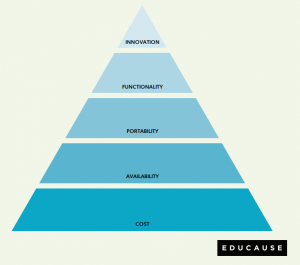A triangle of objectives for etextbook technology; from the bottom: cost, availability, portability, functionality, innovation.