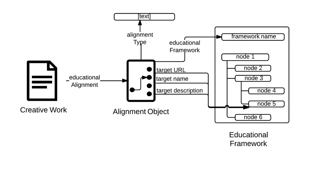 The creative work aligns with a node in an educational framework. The alignment object identifies that node and the nature of the alignment.