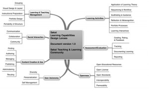 Sakai Learning Capabilities Design Lenses