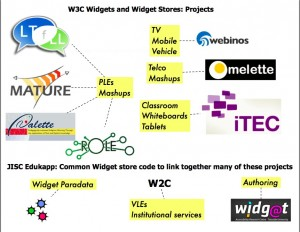 W3C Widgets and Widget Store Projects