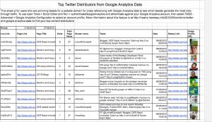 JISC CETIS Top twitter distributers