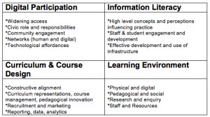 MacNeill/Johnston conceptual matrix (revised, October 2012)