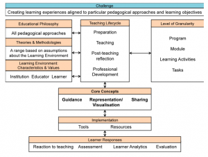 Learning Design Conceptual Map