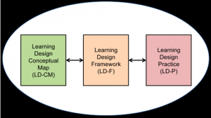 Components of the field of Learning Design