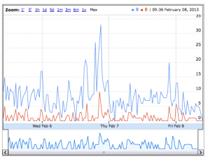 #edcmooc Twitter activity diagram