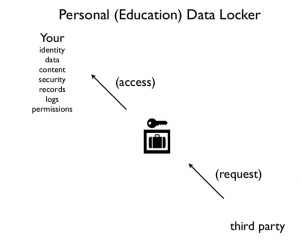 Screen shot of Personal Education Data Locker (Audrey Watters)