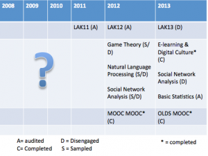 My MOOC engagement with labels