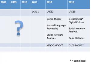 MOOCs I've took!