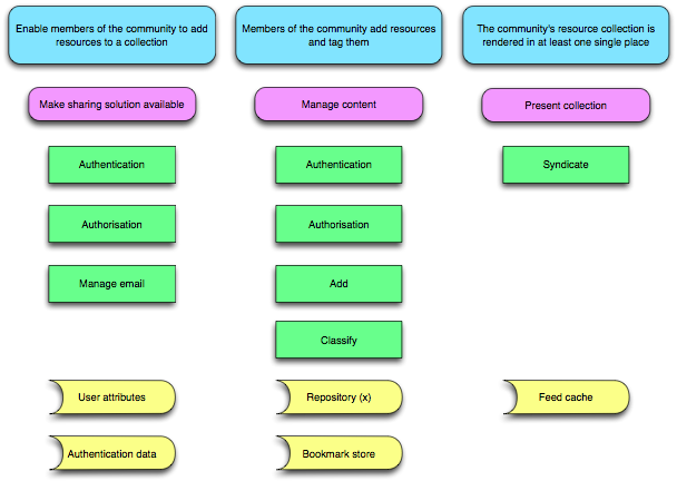 The JISC Design for Learning Sharing SUM diagramme